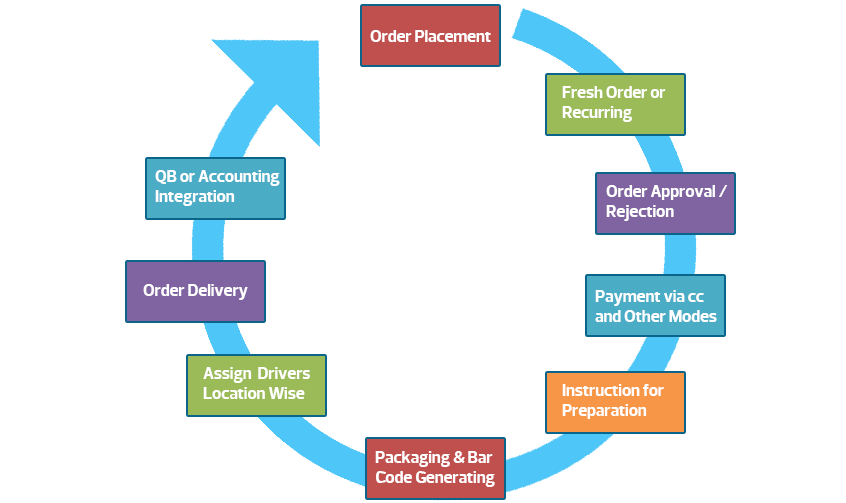 Food Delivery Flow Chart